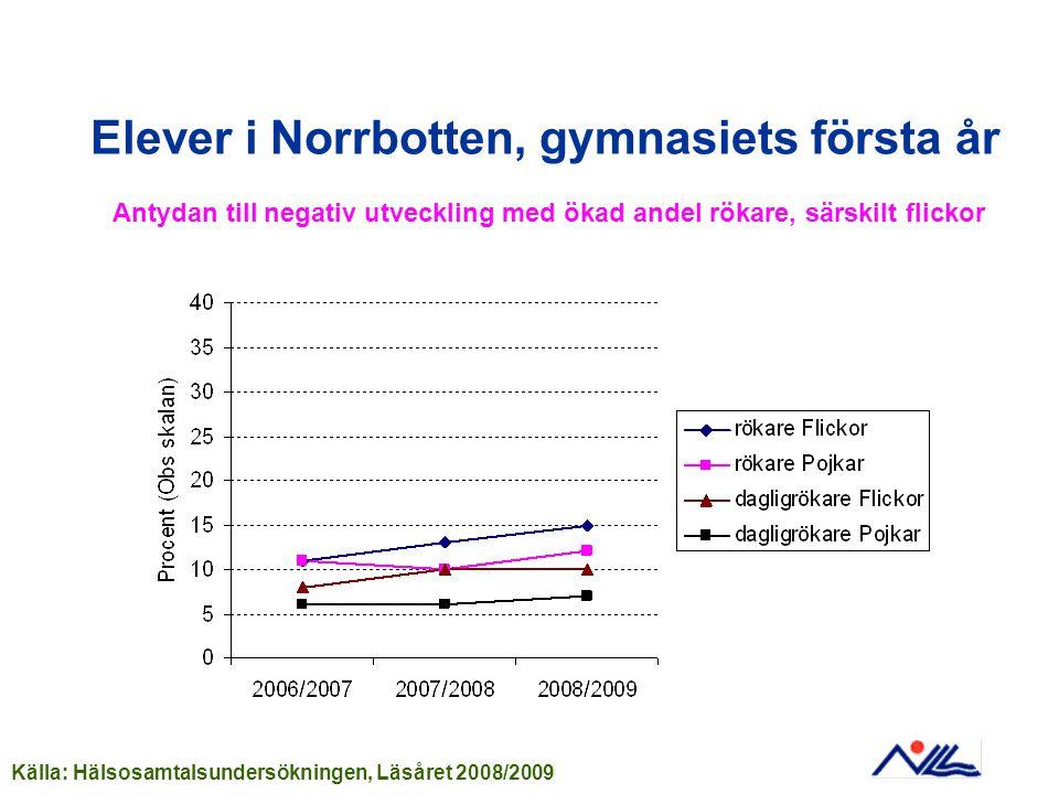 Elever i Norrbotten, gymnasiets första år
