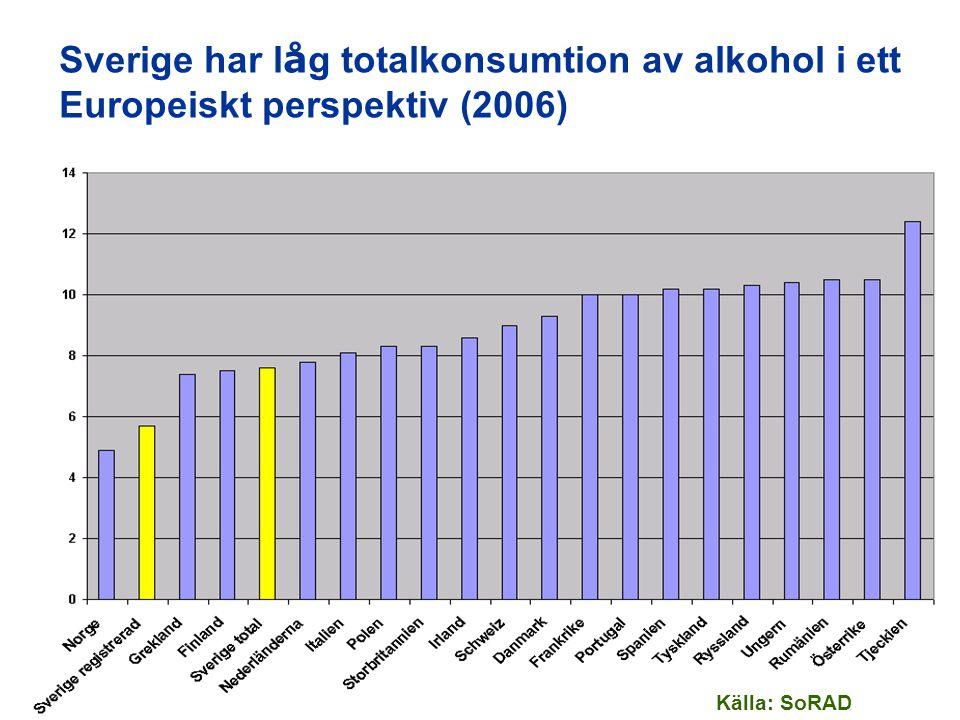 Sverige har låg totalkonsumtion av alkohol i ett Europeiskt perspektiv (2006)