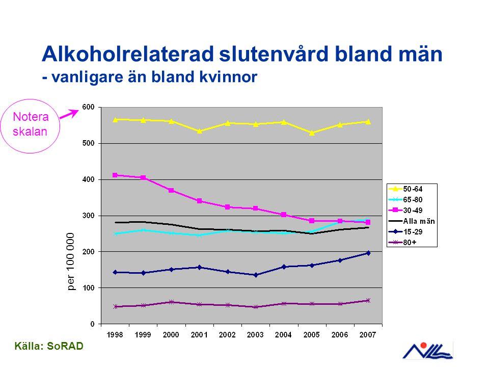 Alkoholrelaterad slutenvård bland män - vanligare än bland kvinnor