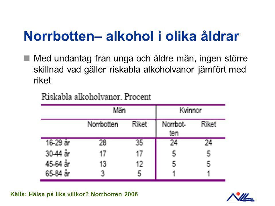 Norrbotten– alkohol i olika åldrar