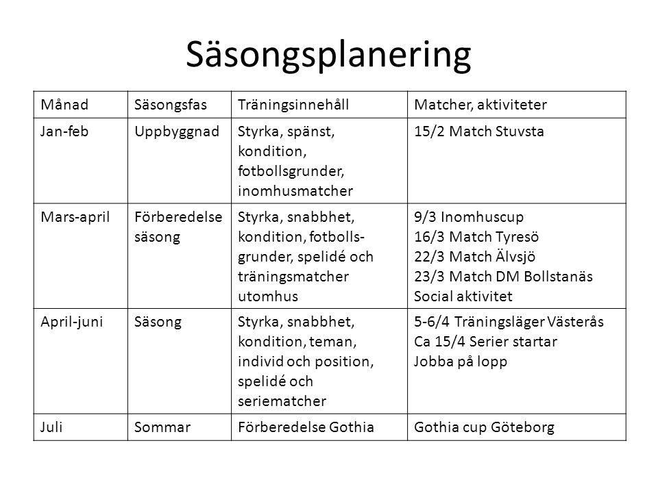 Säsongsplanering Månad Säsongsfas Träningsinnehåll