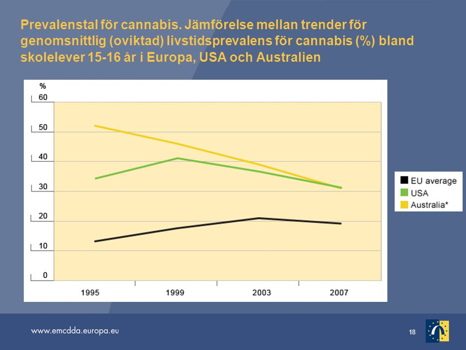Prevalenstal för cannabis