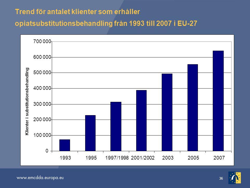 Trend för antalet klienter som erhåller opiatsubstitutionsbehandling från 1993 till 2007 i EU-27