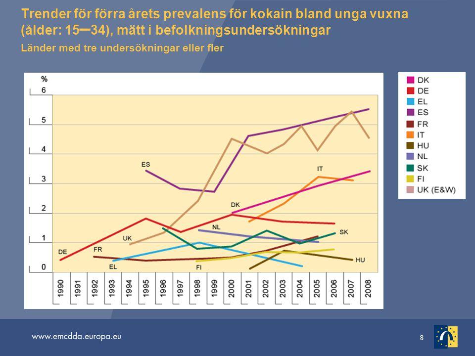 Trender för förra årets prevalens för kokain bland unga vuxna (ålder: 15–34), mätt i befolkningsundersökningar Länder med tre undersökningar eller fler