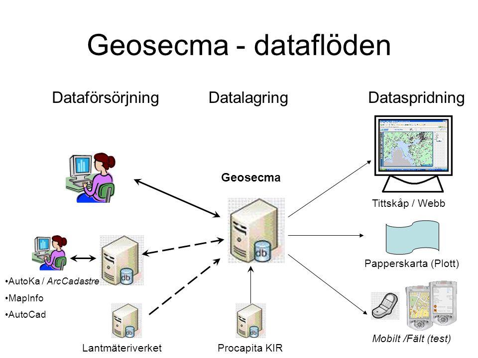 Geosecma - dataflöden Dataförsörjning Datalagring Dataspridning