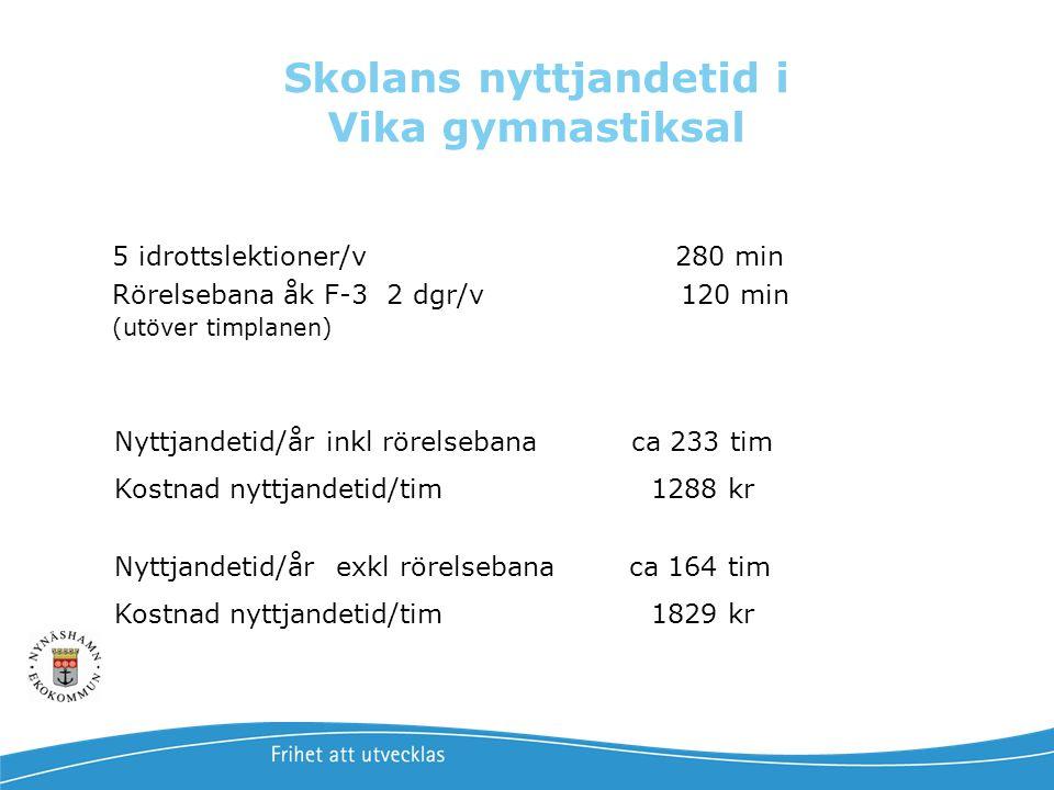 Skolans nyttjandetid i Vika gymnastiksal