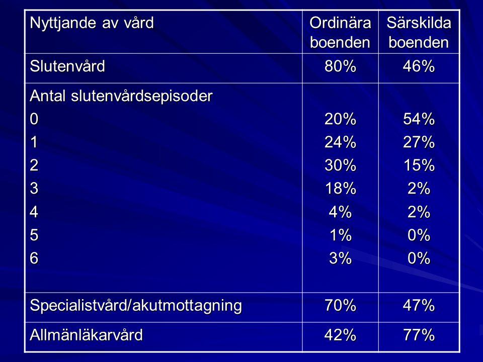 Nyttjande av vård Ordinära boenden. Särskilda boenden. Slutenvård. 80% 46% Antal slutenvårdsepisoder.