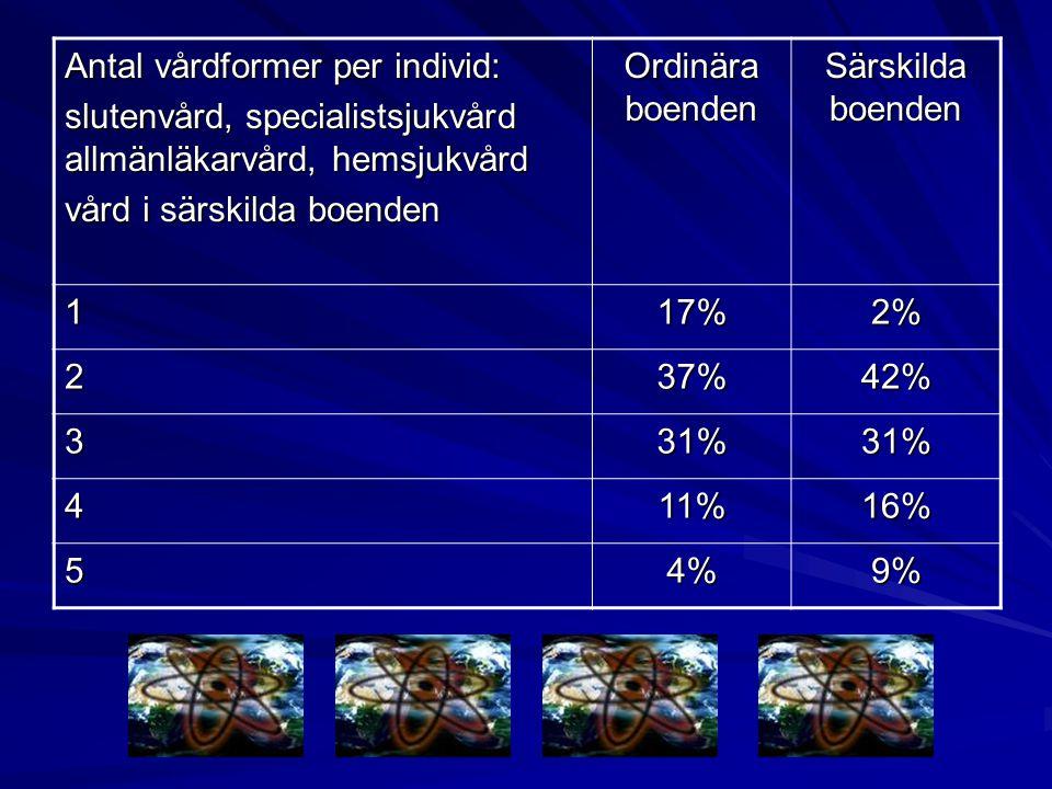 Antal vårdformer per individ:
