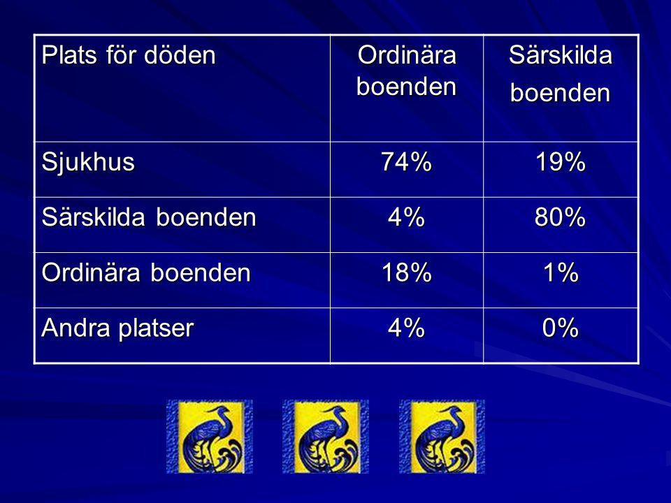 Plats för döden Ordinära boenden. Särskilda. boenden. Sjukhus. 74% 19% Särskilda boenden. 4%