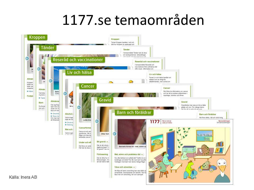 1177.se temaområden Källa: Inera AB