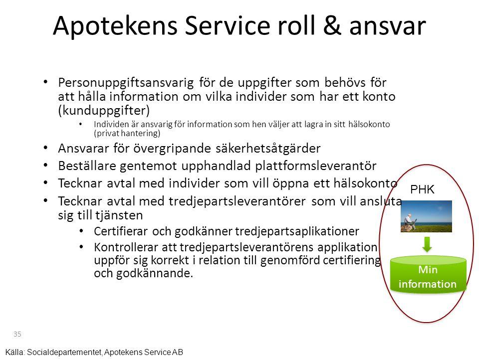 Apotekens Service roll & ansvar