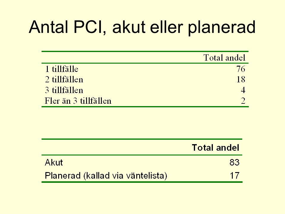 Antal PCI, akut eller planerad