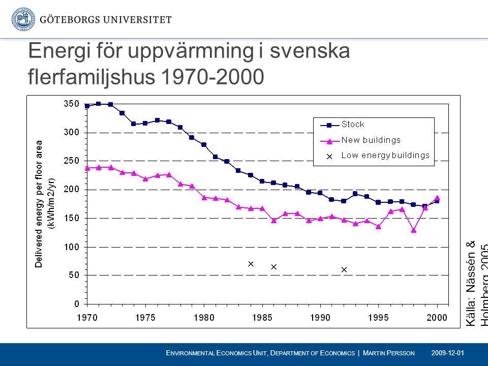 Energi för uppvärmning i svenska flerfamiljshus 1970-2000