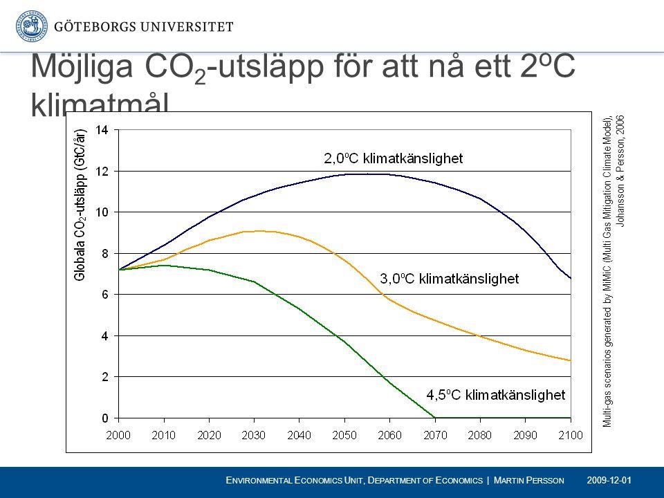 Möjliga CO2-utsläpp för att nå ett 2oC klimatmål