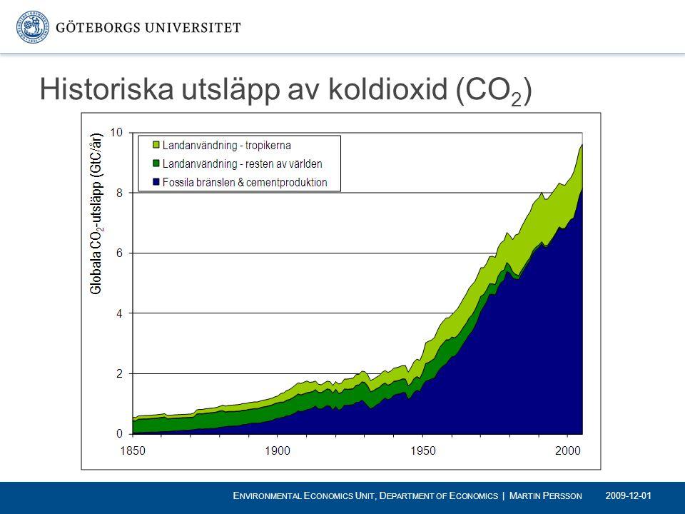 Historiska utsläpp av koldioxid (CO2)