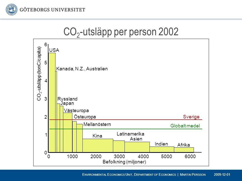 CO2-utsläpp per person 2002 6. 5. 4. 3. 2. 1. 1000. 2000. 3000. 4000. 5000. 6000. Befolkning (miljoner)