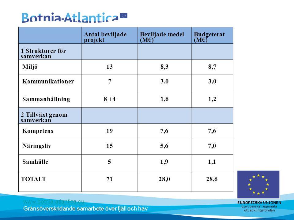 Antal beviljade projekt Beviljade medel (M€) Budgeterat (M€)