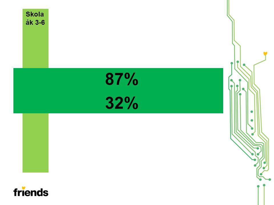 Skola åk 3-6. 87% 32% Åk 3-6.