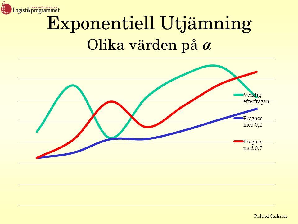 Exponentiell Utjämning Olika värden på α