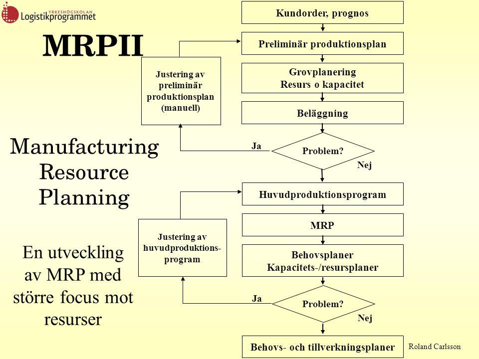 MRPII Manufacturing Resource Planning