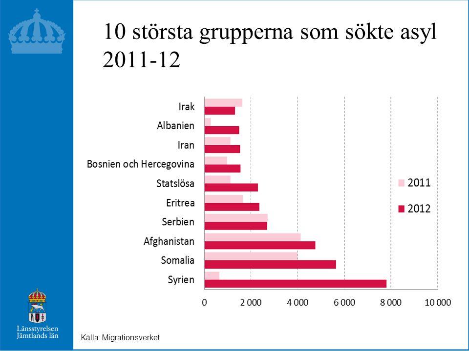 10 största grupperna som sökte asyl 2011-12