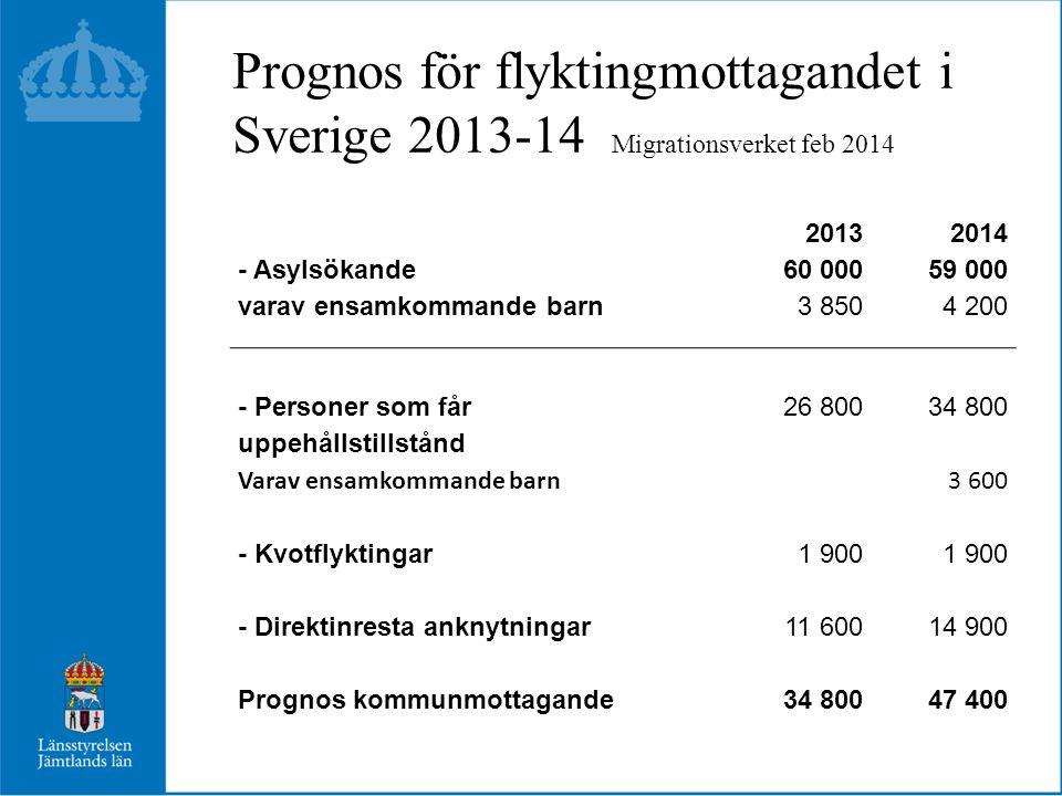 Prognos för flyktingmottagandet i Sverige 2013-14 Migrationsverket feb 2014