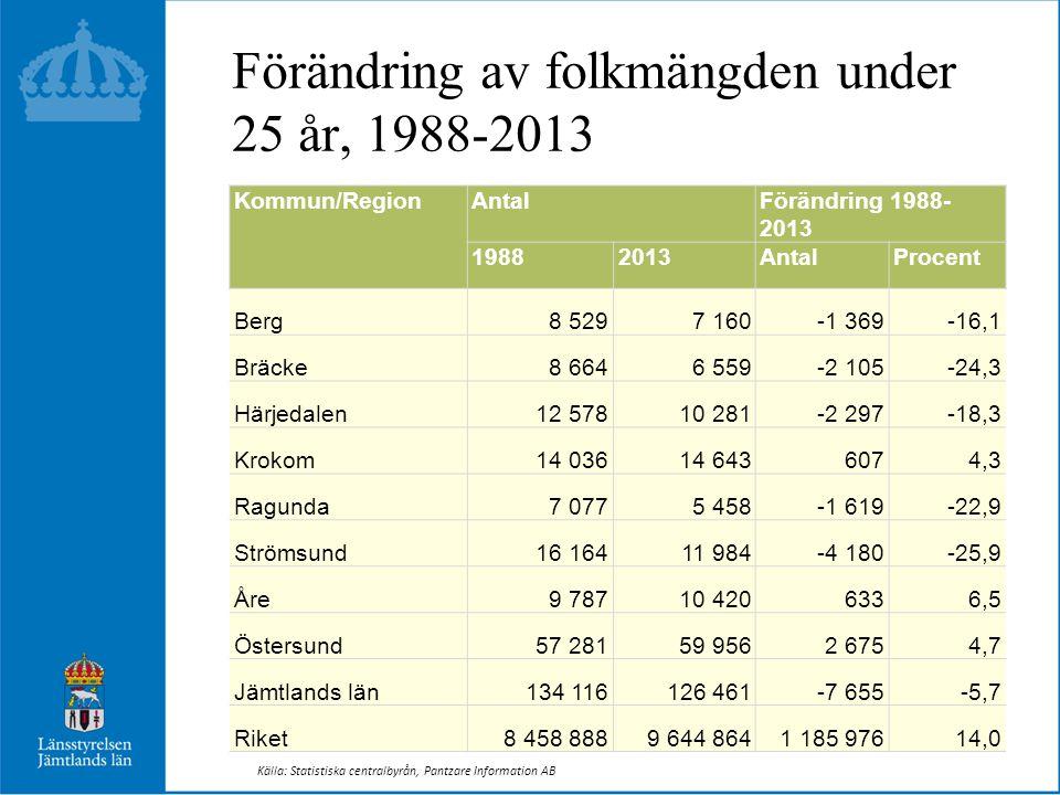 Förändring av folkmängden under 25 år, 1988-2013