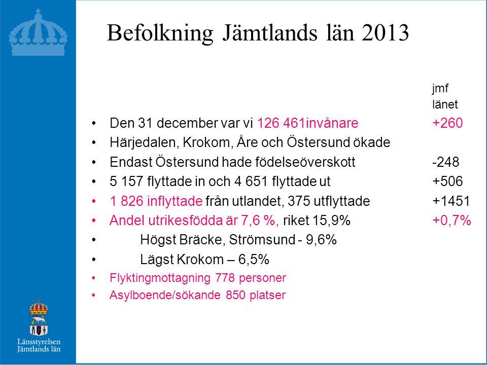 Befolkning Jämtlands län 2013