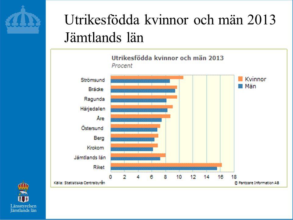 Utrikesfödda kvinnor och män 2013 Jämtlands län