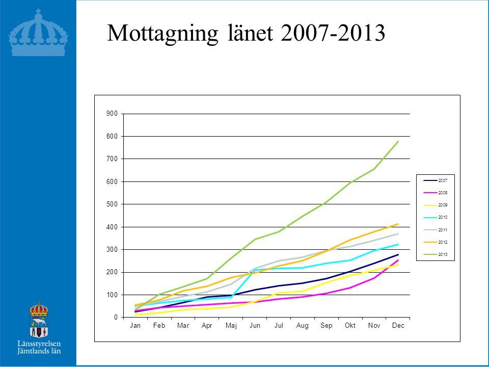 Mottagning länet 2007-2013