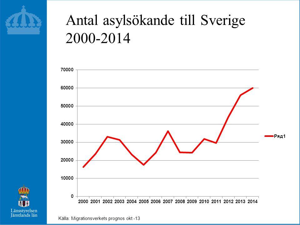 Antal asylsökande till Sverige 2000-2014