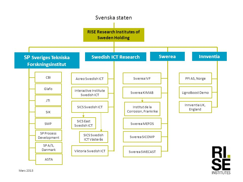 SP Sveriges Tekniska Forskningsinstitut