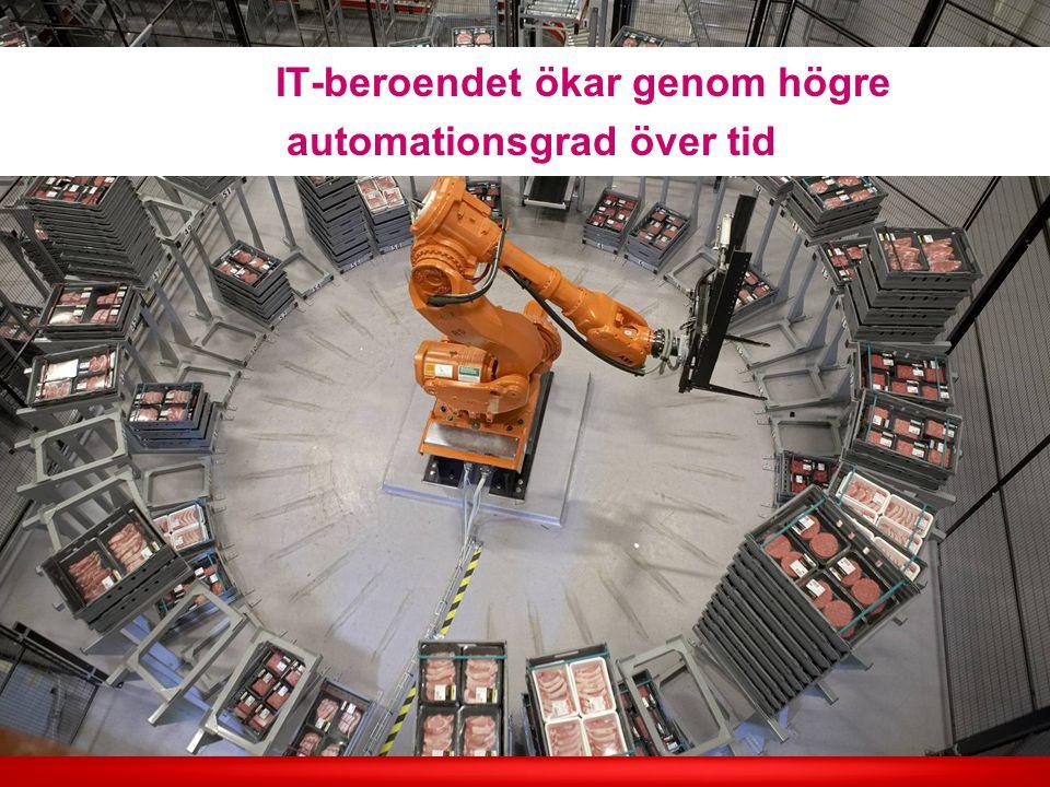 IT-beroendet ökar genom högre automationsgrad över tid