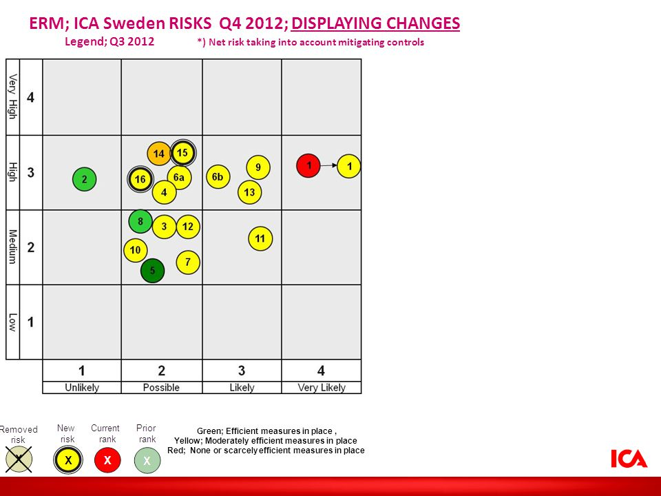 ERM; ICA Sweden RISKS Q4 2012; DISPLAYING CHANGES