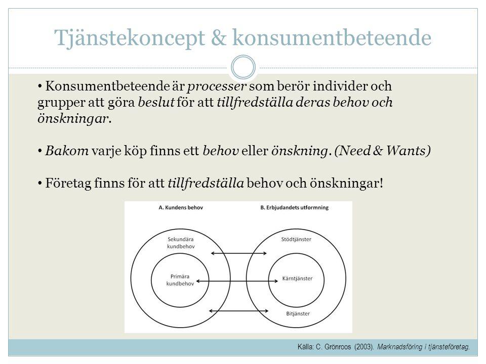 Tjänstekoncept & konsumentbeteende