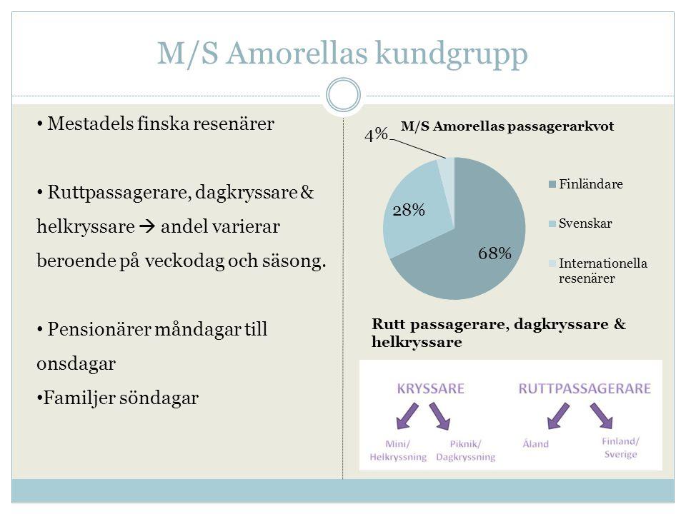 M/S Amorellas kundgrupp