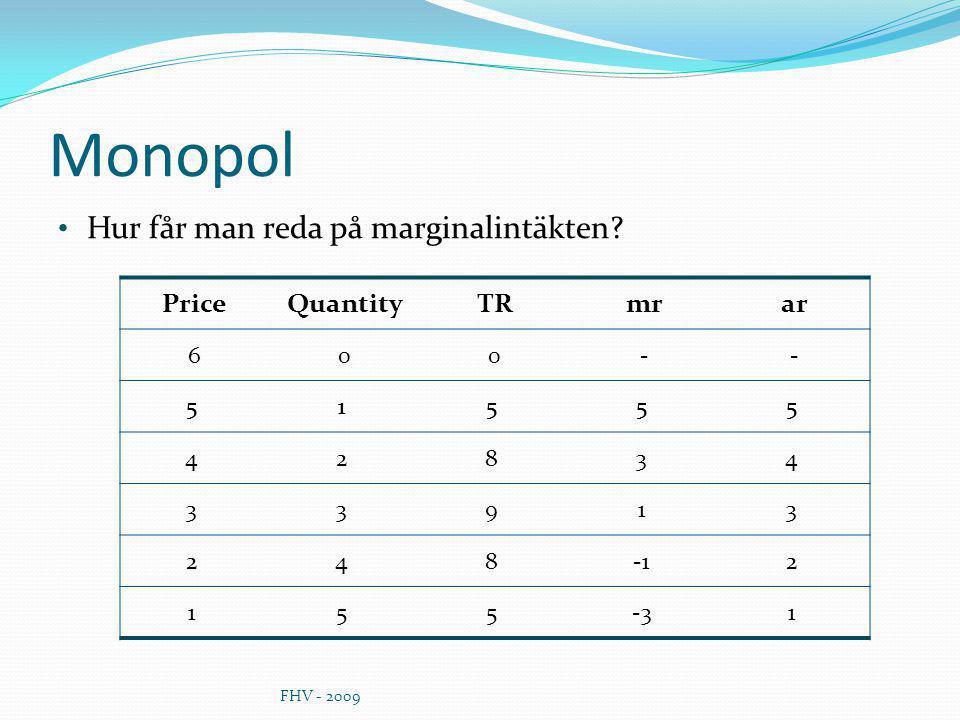 Monopol Hur får man reda på marginalintäkten Price Quantity TR mr ar