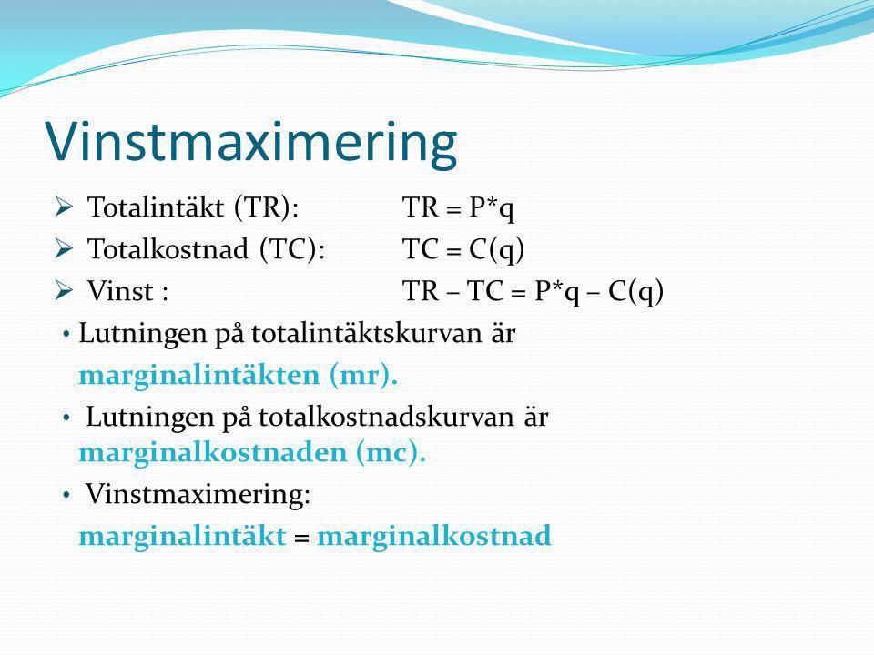 Vinstmaximering Totalintäkt (TR): TR = P*q