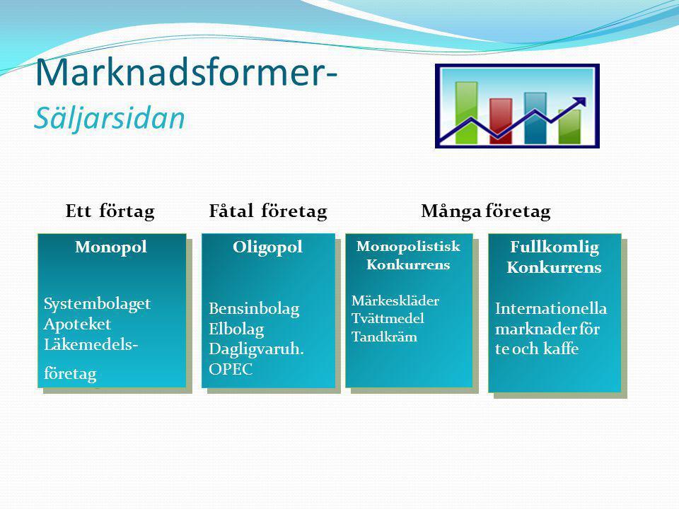 Marknadsformer- Säljarsidan