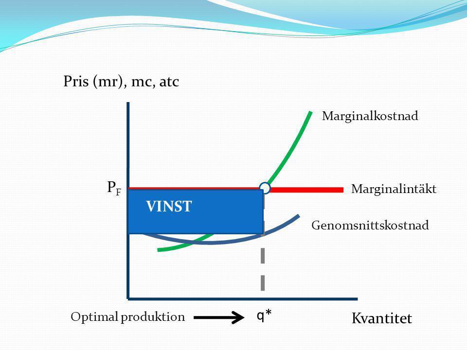 Pris (mr), mc, atc PF VINST q* Kvantitet Marginalkostnad