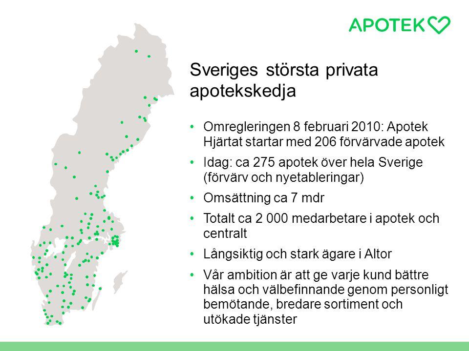 Sveriges största privata apotekskedja