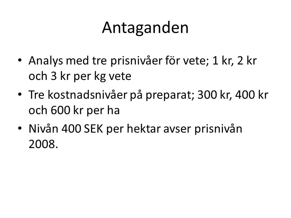 Antaganden Analys med tre prisnivåer för vete; 1 kr, 2 kr och 3 kr per kg vete. Tre kostnadsnivåer på preparat; 300 kr, 400 kr och 600 kr per ha.