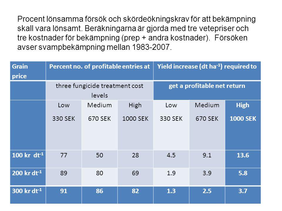 Procent lönsamma försök och skördeökningskrav för att bekämpning skall vara lönsamt. Beräkningarna är gjorda med tre vetepriser och tre kostnader för bekämpning (prep + andra kostnader). Försöken avser svampbekämpning mellan 1983-2007.
