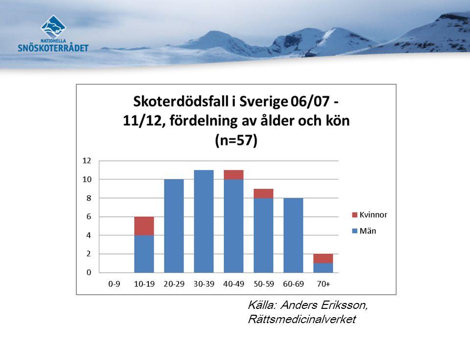 Källa: Anders Eriksson, Rättsmedicinalverket