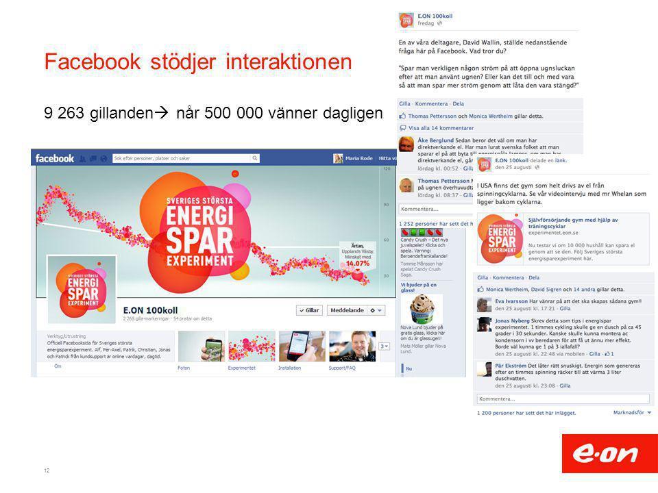 Facebook stödjer interaktionen