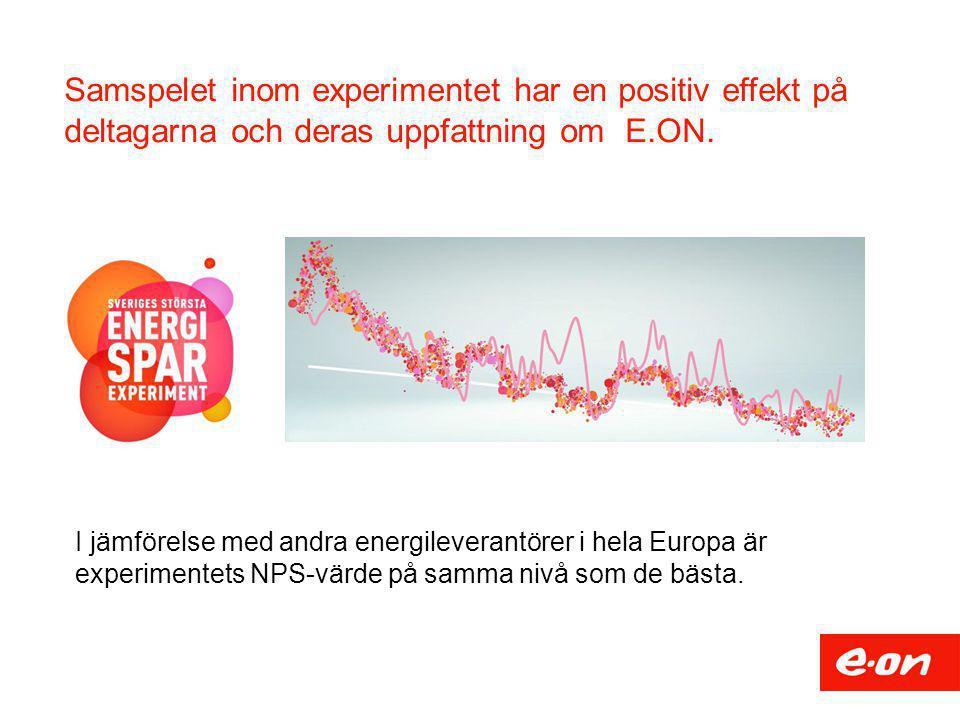 Samspelet inom experimentet har en positiv effekt på deltagarna och deras uppfattning om E.ON.