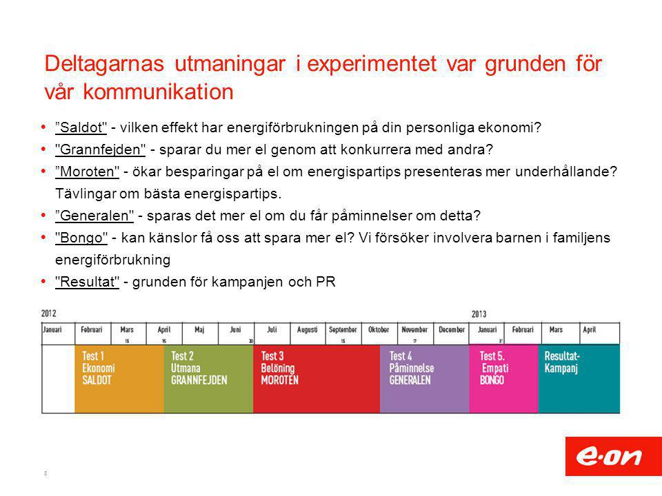 Deltagarnas utmaningar i experimentet var grunden för vår kommunikation