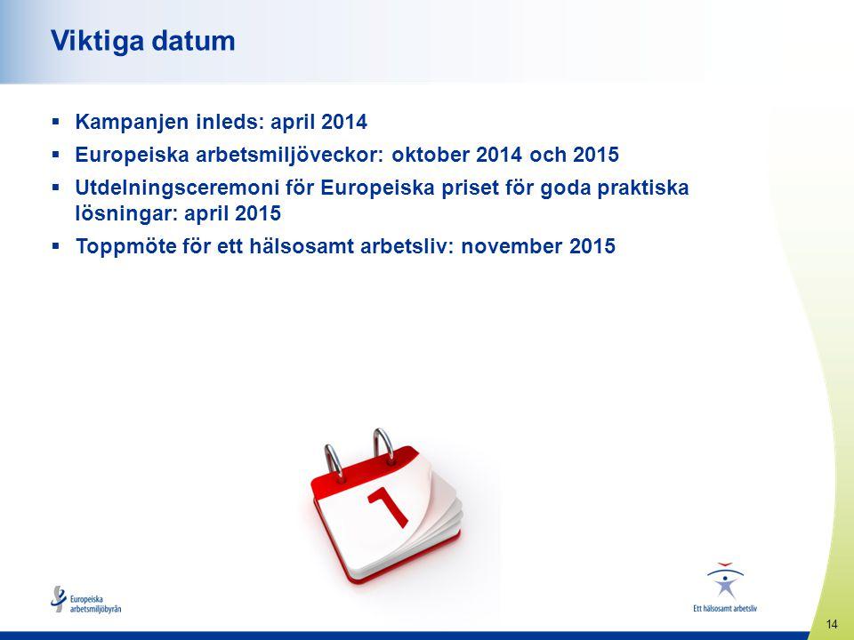 Viktiga datum Kampanjen inleds: april 2014