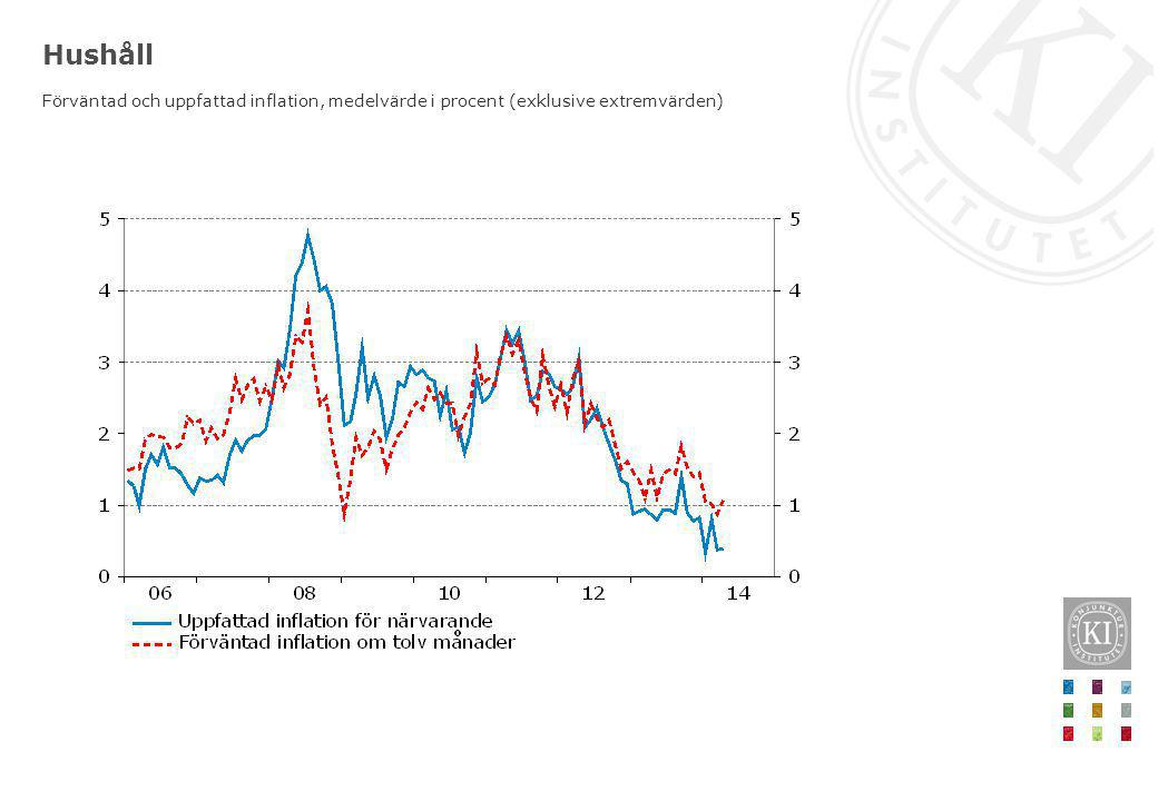 Hushåll Förväntad och uppfattad inflation, medelvärde i procent (exklusive extremvärden)