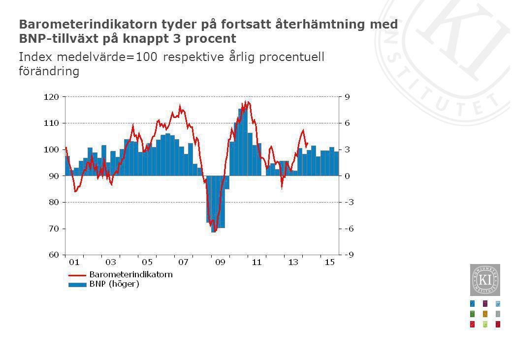 Barometerindikatorn tyder på fortsatt återhämtning med BNP-tillväxt på knappt 3 procent
